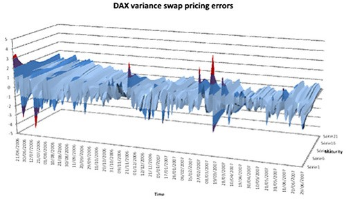 DAX varianca swap pricing errors